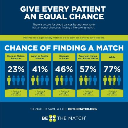 Be The Match Chance of Finding a Match